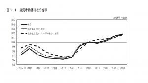 出典:総務省「2019年(令和元年)平均消費者物価指数の動向」