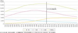 出典:総務省「情報通信白書平成30年度 我が国の人口及び人口構成の推移」